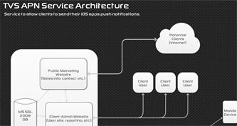 Apple Push Notification Server for Mobile